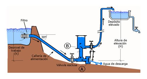 Bomba de ariete ikkaro - Mejor sistema de calefaccion electrica ...