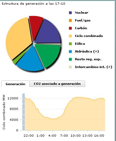 generador energia humana:
