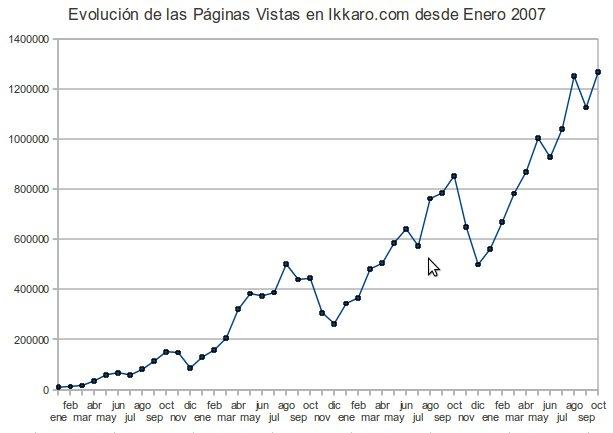 evolucion estadisticas ikkaro hasta octubre del 2010