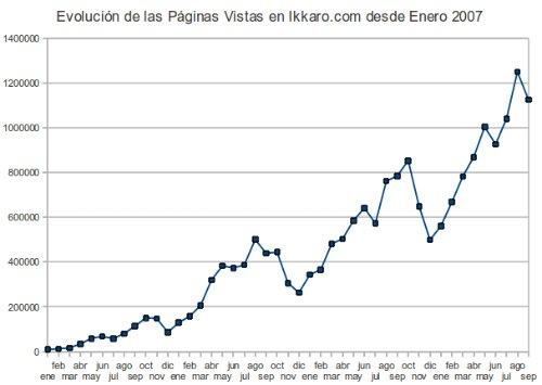 evolucion de las páginas vistas de ikkaro hasta septiembre 2010