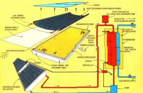 Como construir un calentador de agua solar