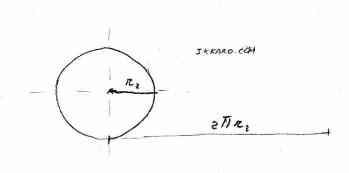 Cálculo de la logidut de la circunferencia d euna rueda, o se a su perímetro