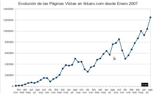 Evolución estadisticas ikkaro desde enero del 2007