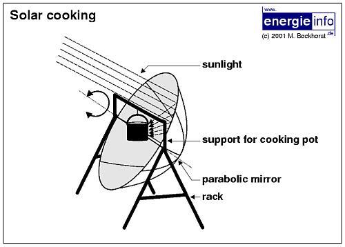 construir un horno solar o cocina solar ikkaro