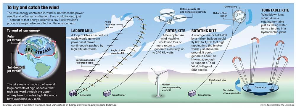 Cómo generar electricidad con cometas