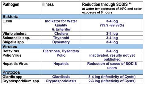 patogenos que elimina sodis