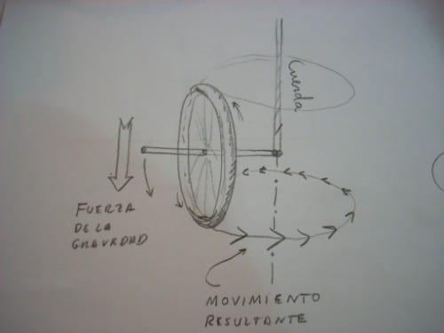 Boceto del funcionamiento de un giroscopio