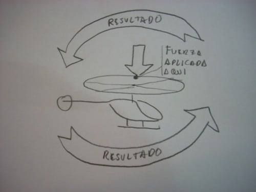 dónde se usan los giroscopios en los helicopteros