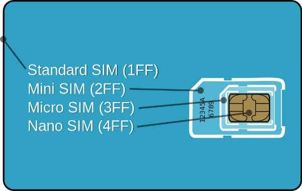 tipos de tarjeta SIM, mini SIM, micro SIM y nano SIM