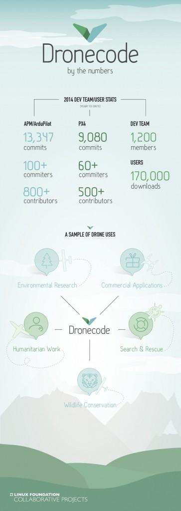 Datos interesantes de participación en Dronecode, plataforma de drones