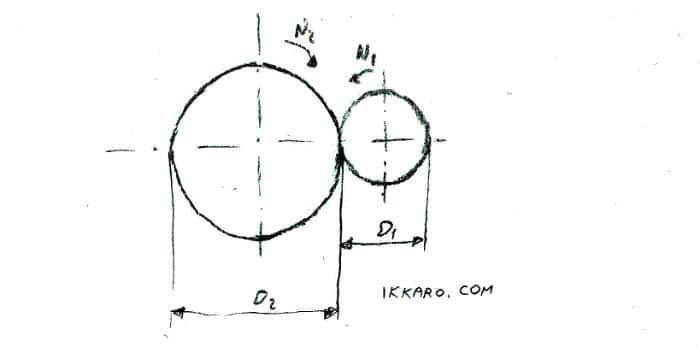 Cálculo de la relación de transmisión de dos ruedas por fricción