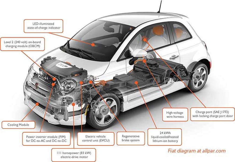 Cómo reciclar un coche eléctrico