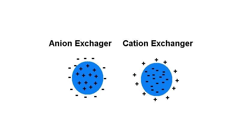 explicación sobe el plasma, aniones, cationes y cargas electricas