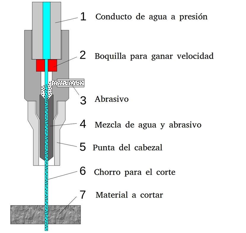 explicación del funcionamiento del corte con agua