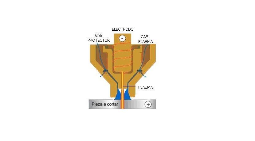 tipos de cortes por plasma