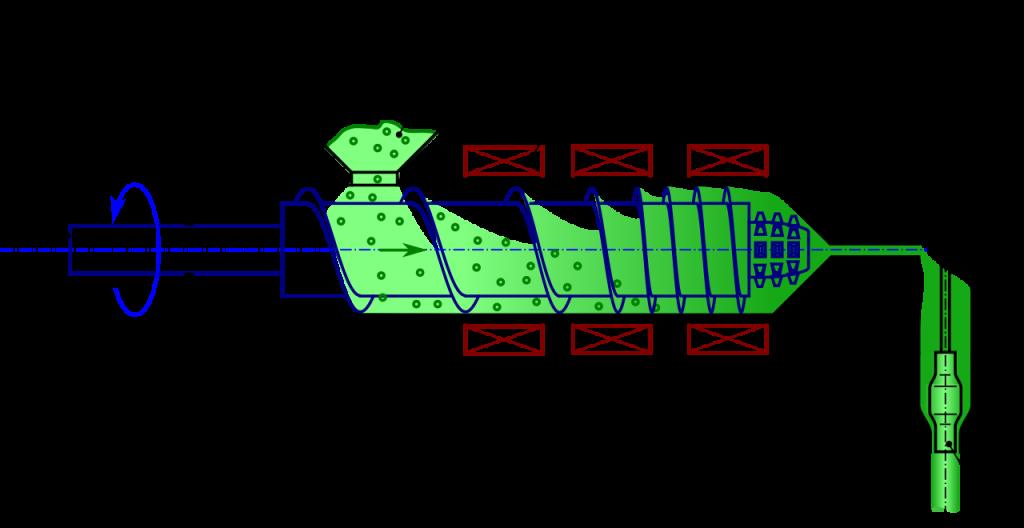 esquema proceso de extrusión