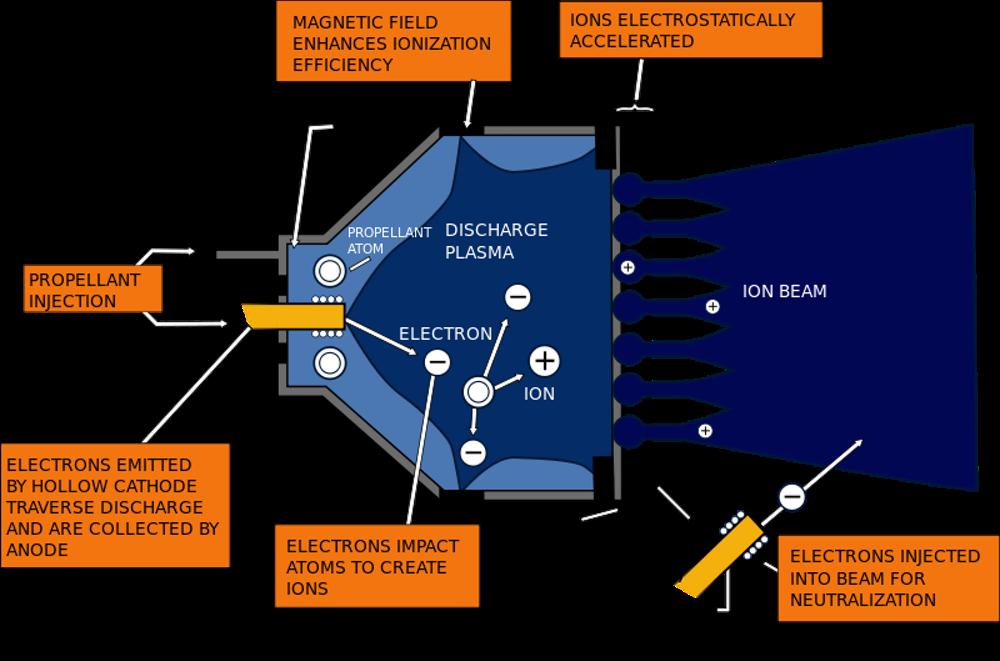 Motor eléctrico de iones para aeronaves del espacio