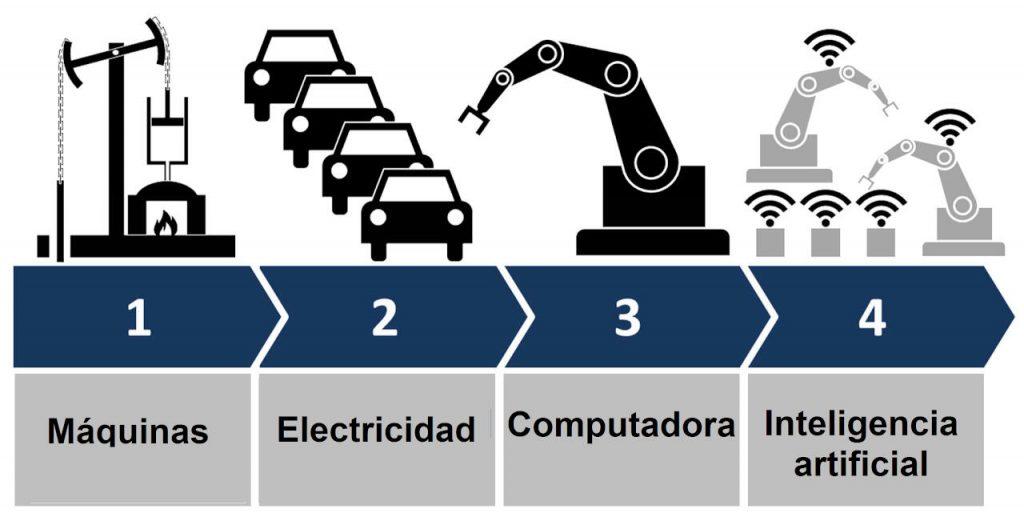 vision artificial e industria 4.0