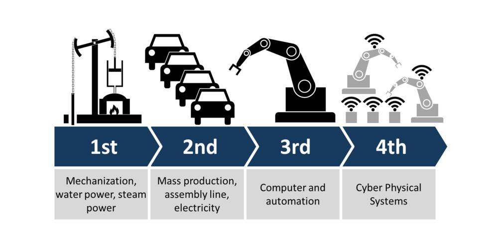 la cuarta revolución industrial, y todas sus predecesoras