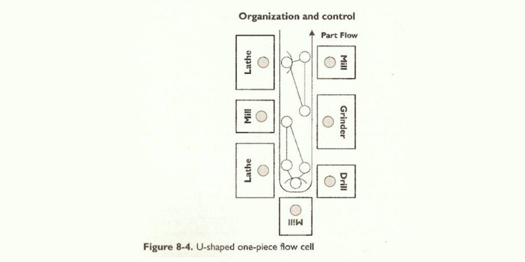 fluoj y claves de proceso de just-in-time