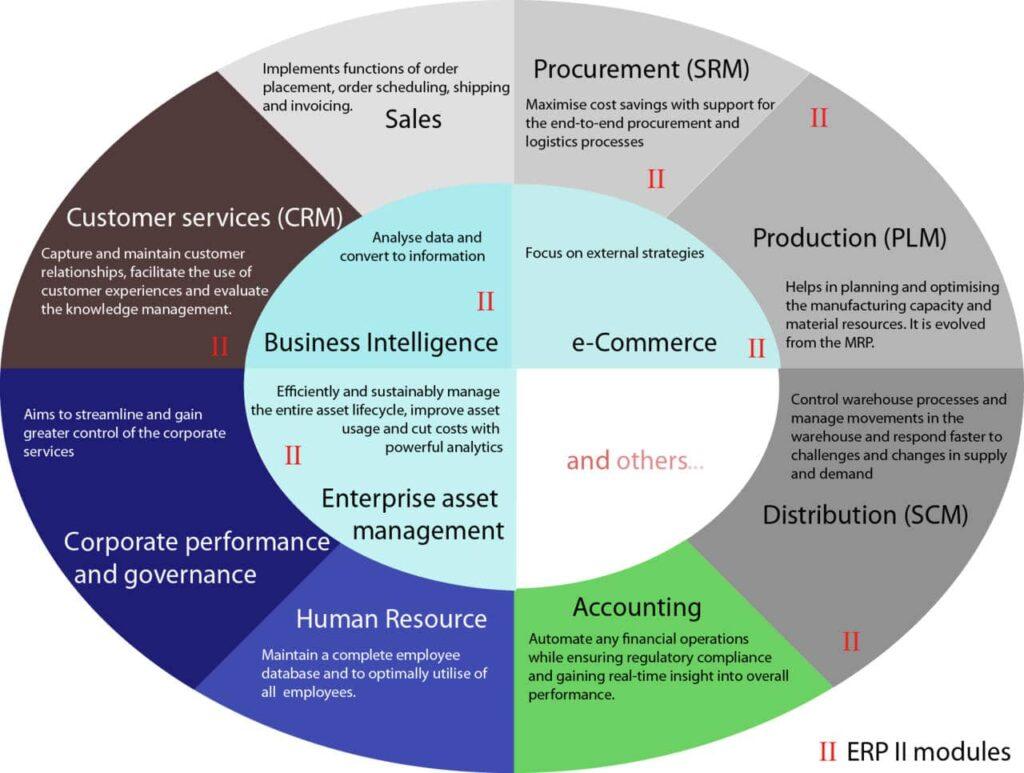tipos de ERP y para qué se utilizan