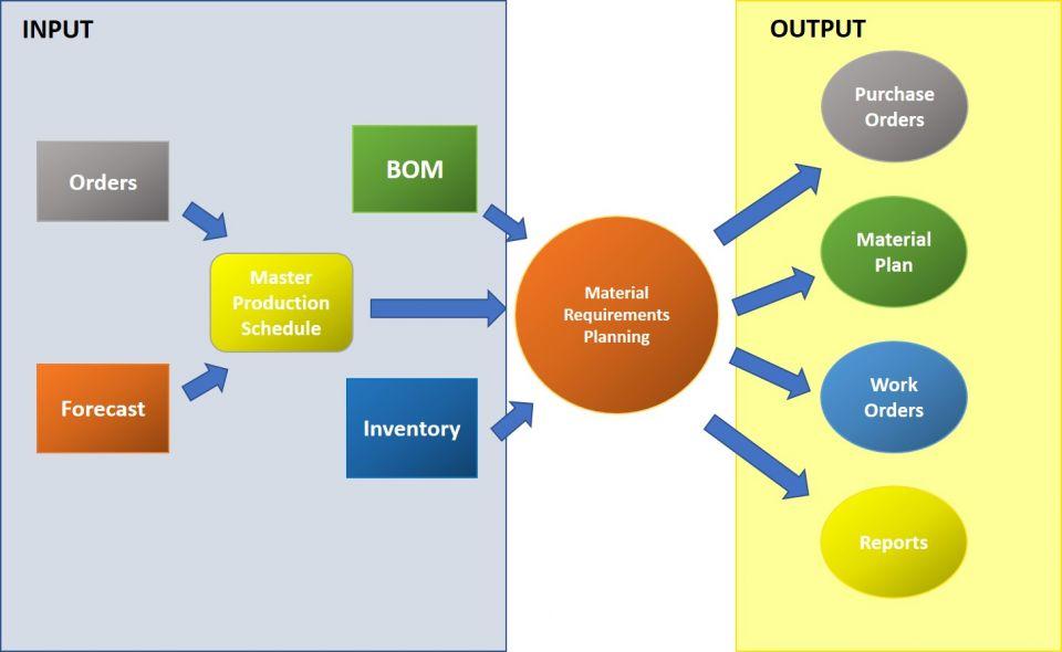esquema funcionamiento MRP