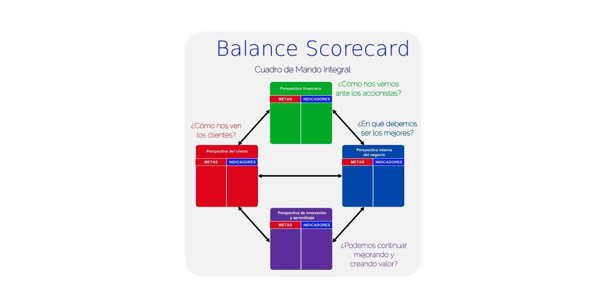 balance scorecard qué es