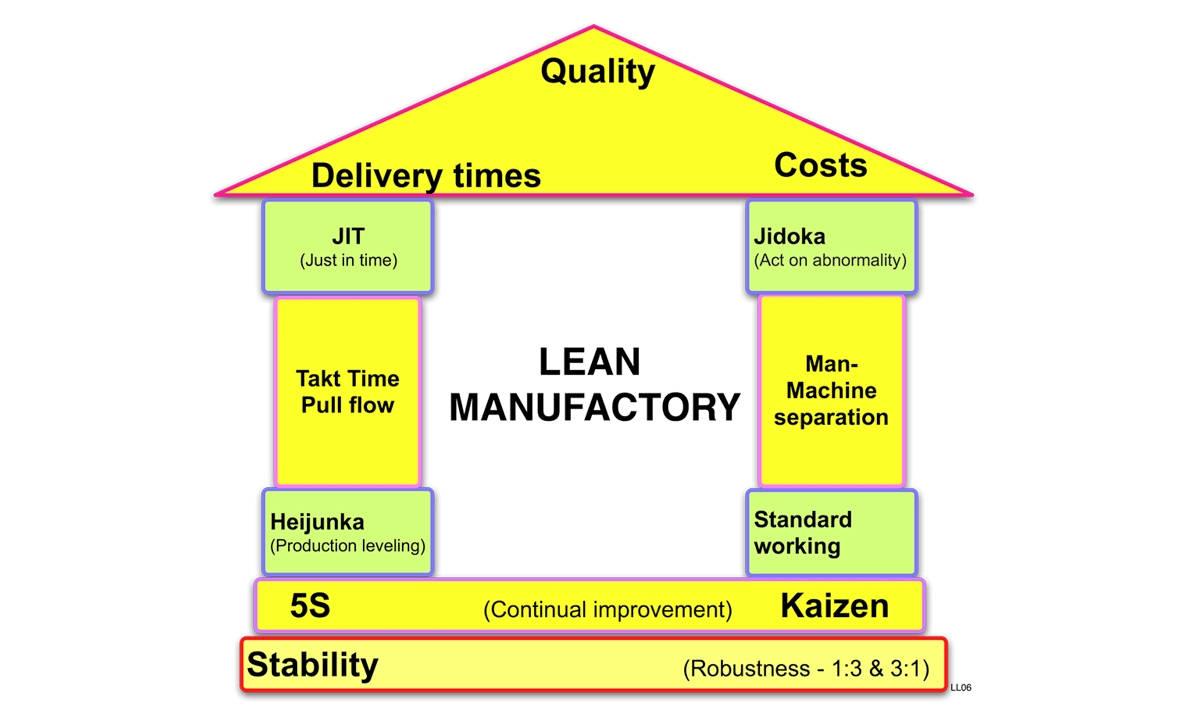 qué es lean manufactory