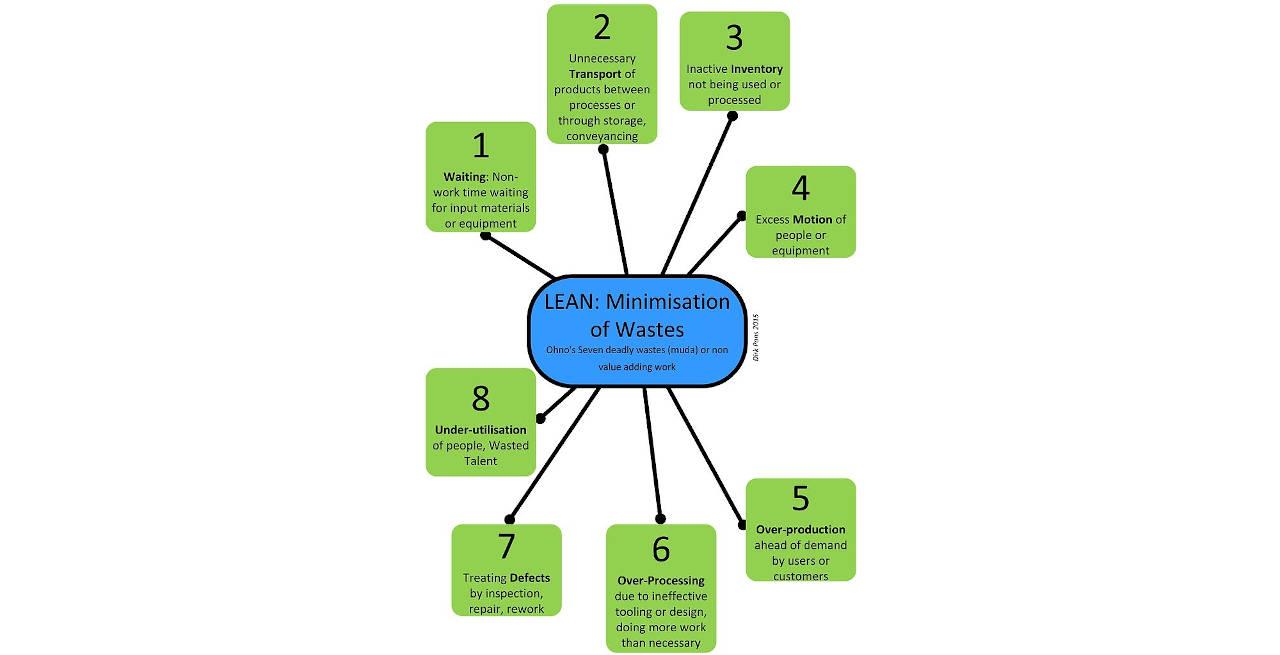 ventajas del lean manufacturing
